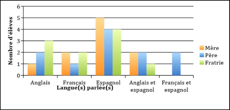 Figure 1 : Langue(s) Parlées Dans Lu0027enceinte Familiale