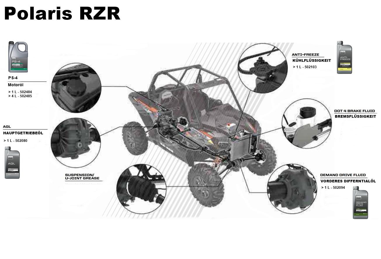 Polaris PS4 Original Motoröl 5W50 4L RZR 170 570 800 900