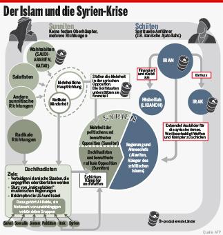 Der Islam und die Syrien-Krise