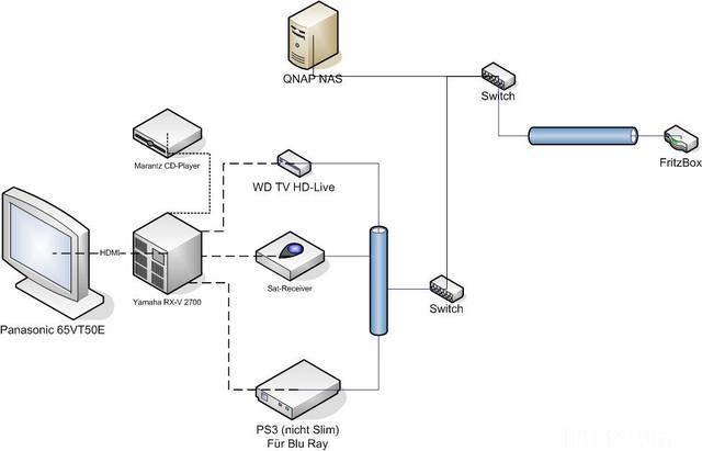 Optimierung Verkabelung und System, Anschluss