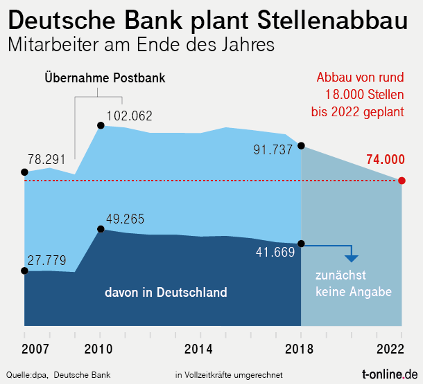 Employees at Deutsche Bank: the number of employees has changed since 2007. (Source: t-online.de)