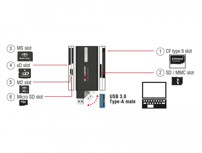 Delock Products 91719 Delock USB 3.0 Card Reader All in 1
