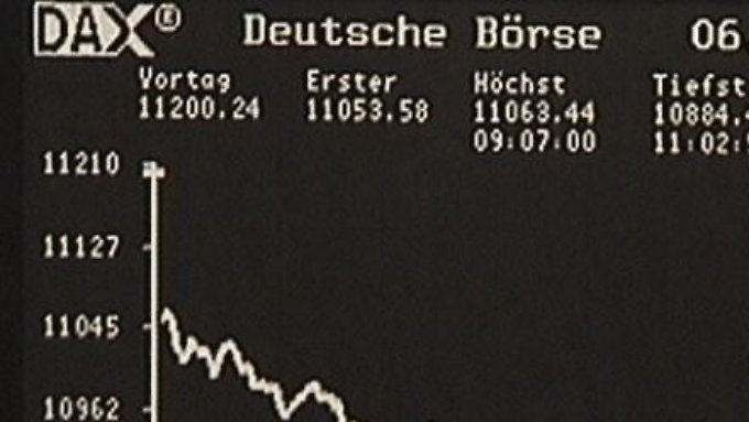 Nervous mood on the stock markets: the Dax slips below 11,000 points.