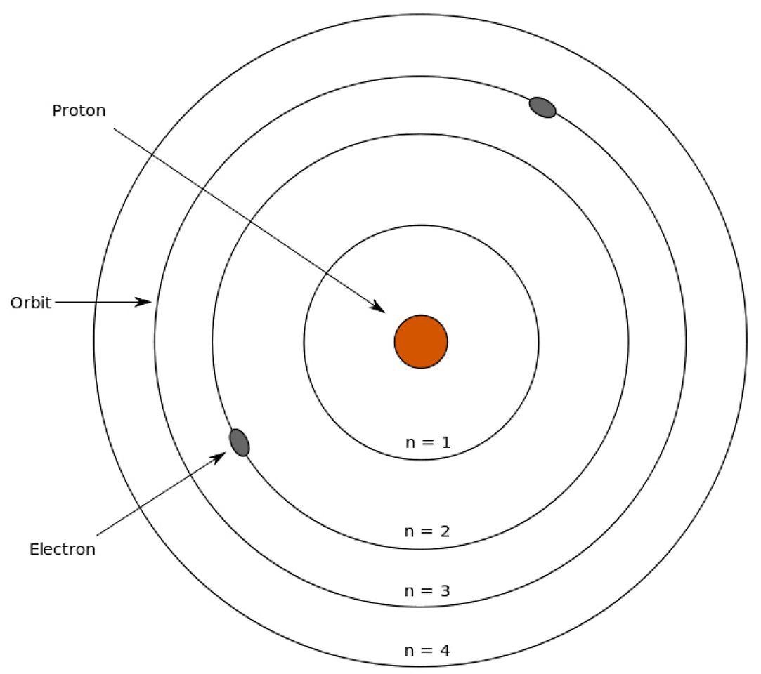 Atomphysiker Und Philosoph Niels Bohr Erfand