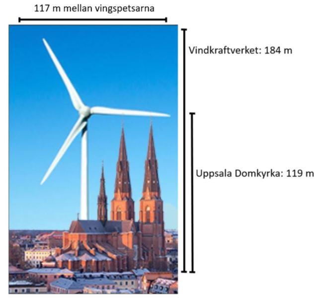 Ett montage på hur stort vindkraftverket kommer bli i förhållande till domkyrkan i Uppsala. Bild: Yvette Heimbrand.