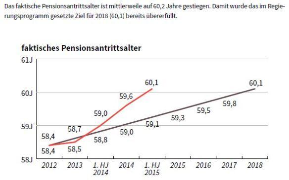 Faktisches Pensionsantrittsalter