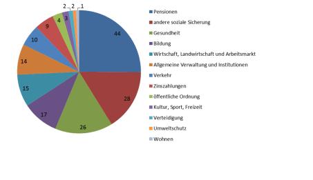 2014, in Mrd €, Summe 173 Mrd €. Nach Feigl und Strickner (Folie 23). Datenquelle Statistik Austria 2015