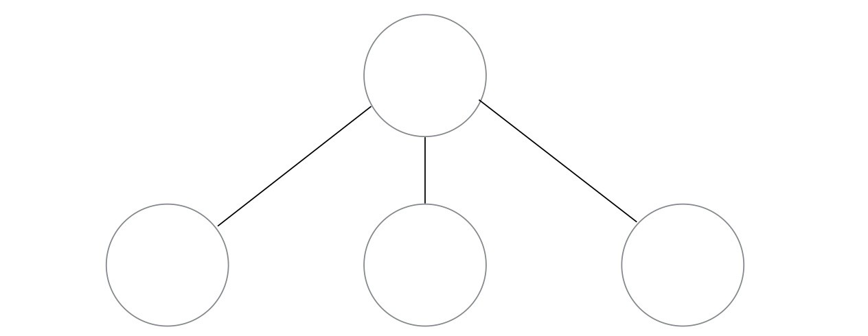 bit regionの組織図