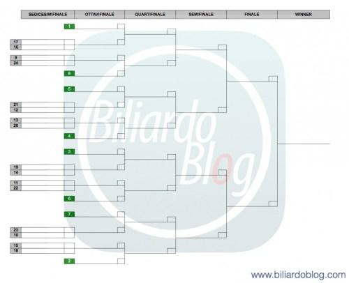 campionato Italiano biliardo: Nuova griglia BTP