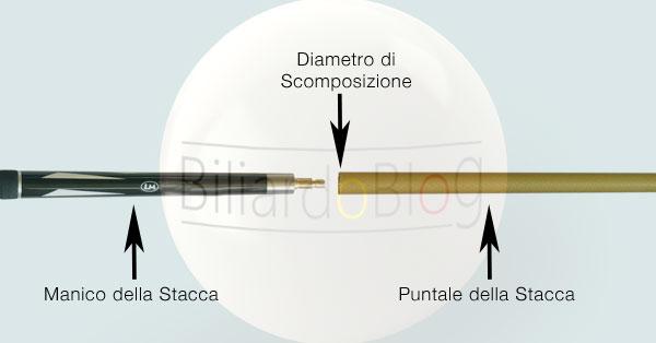 Puntali per stecche da biliardo: scomposizione