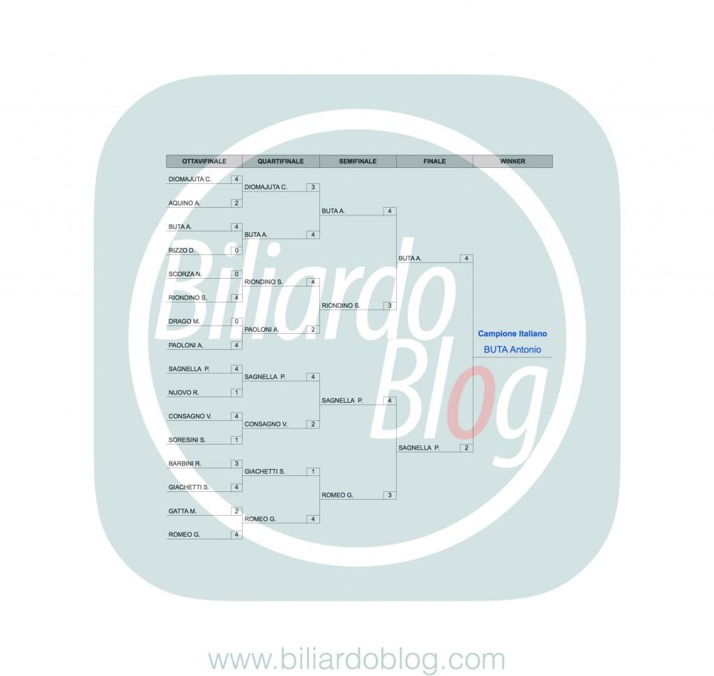 Risultati del Campionato Italiano di Biliardo 2015-2016: categoria nazionali