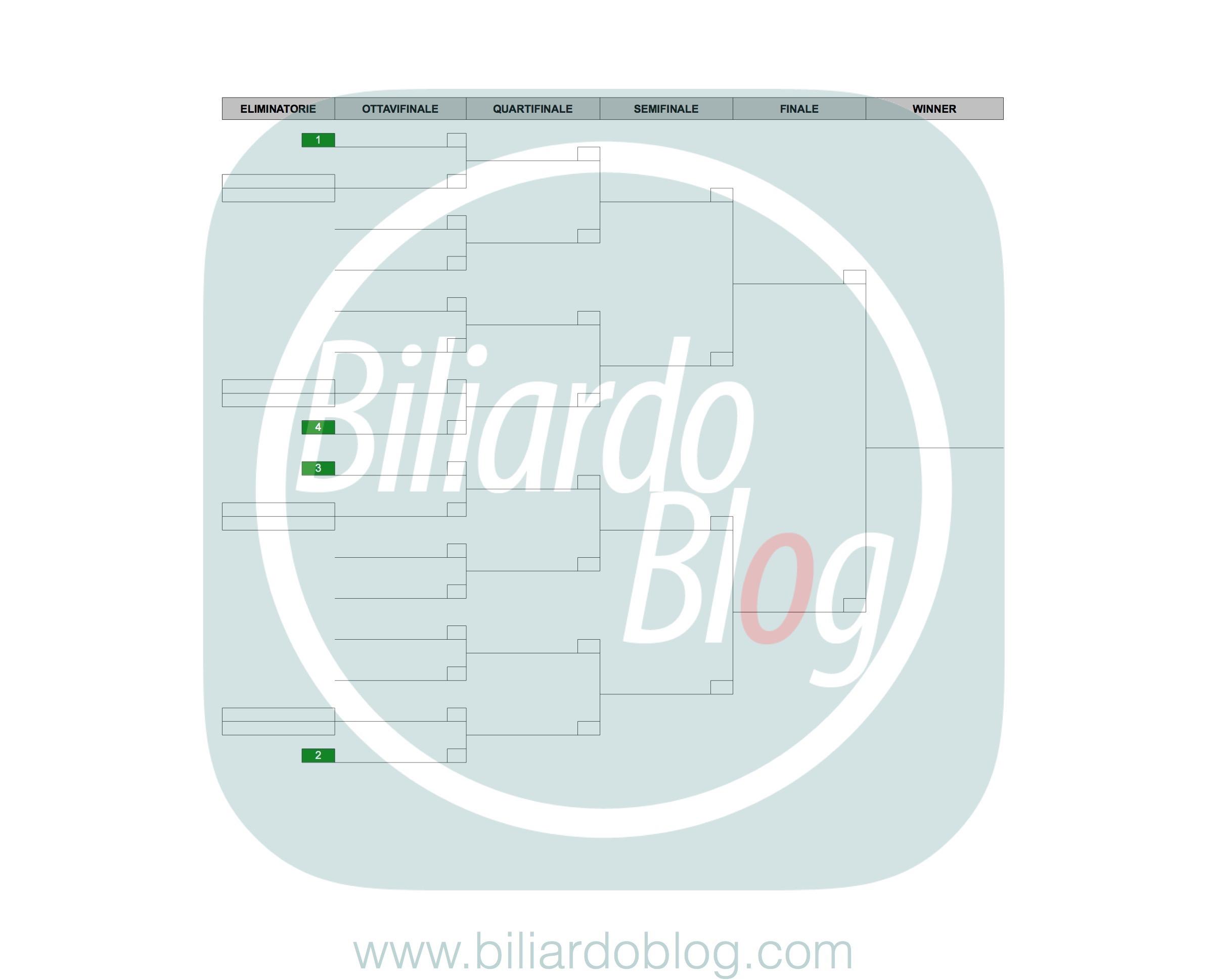 Campionato Italiano di Biliardo 2016-2017: i Pro