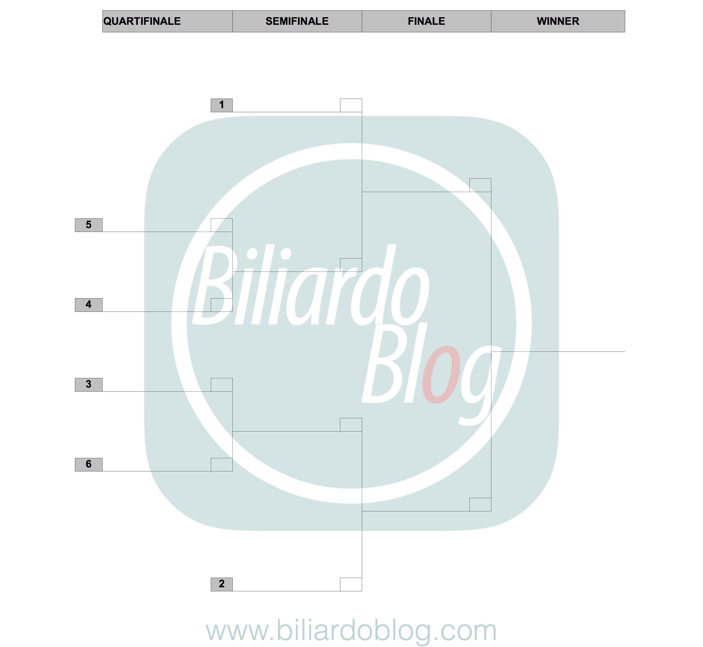 Campionato BTP di Biliardo 2017 2018: Griglia Pro
