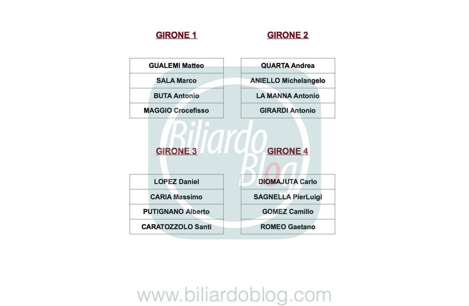 I Gironi dei Pro per Terza Tappa Campionato Biliardo 2017 2018