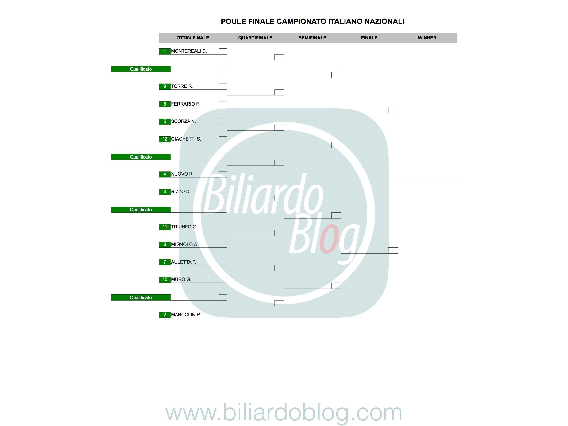 Le Finali del Campionato Italiano di Biliardo 2017 2018: gliglia Nazionali