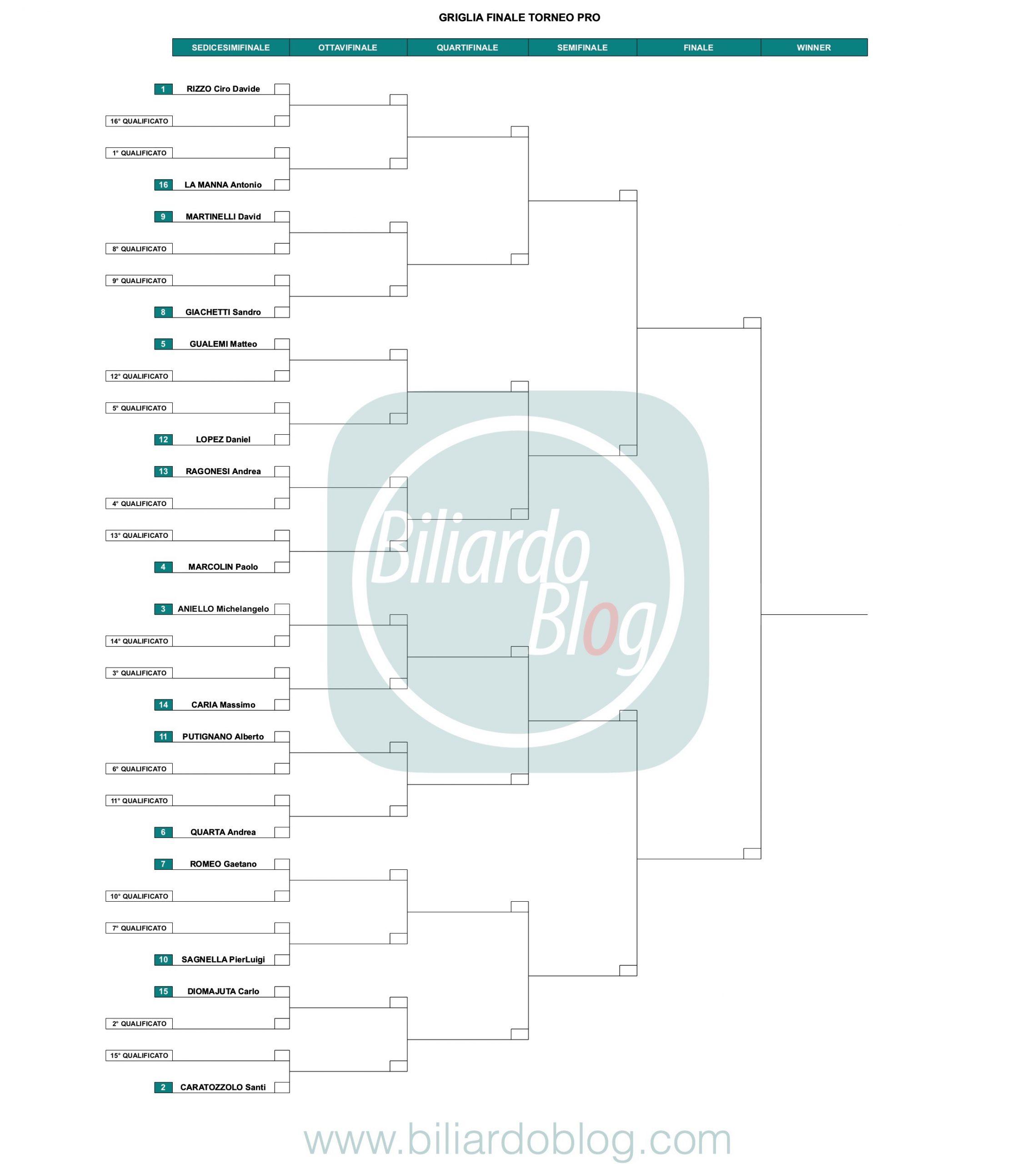 9 Prova FIBiS Challenge: Griglia Pro