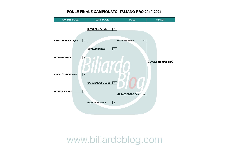 Campione Italiano di Biliardo 2019 2021 categoria Pro.
