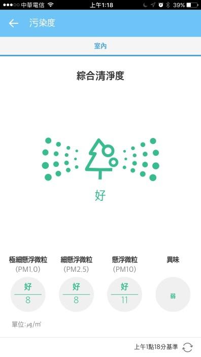 按下LG Smart ThinQ app的樹狀圖案,即可得知綜合清淨度