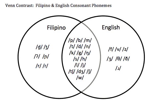 ano ang venn diagram tagalog porsche wiring diagrams 997 filipino speech development difference or disorder sounds