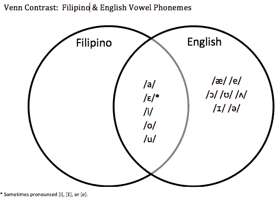 ano ang venn diagram tagalog wiring for hid fog lights filipino speech development difference or disorder sounds