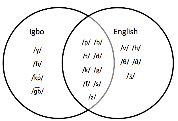 Igbo Speech and Language Development : Difference or