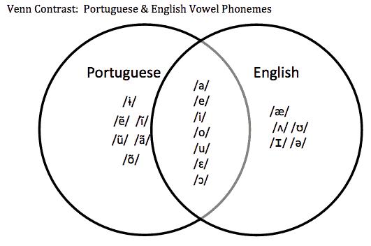 Portuguese Speech and Language Development : Determining
