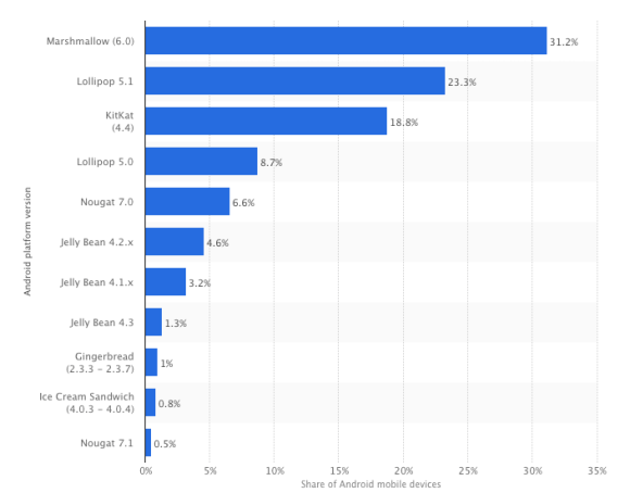 Distribution of Android operating systems used by Android phone owners in May 2017, by platform version