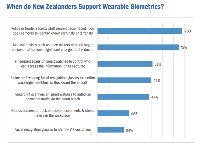When do New Zealanders Support Wearable Biometrics?