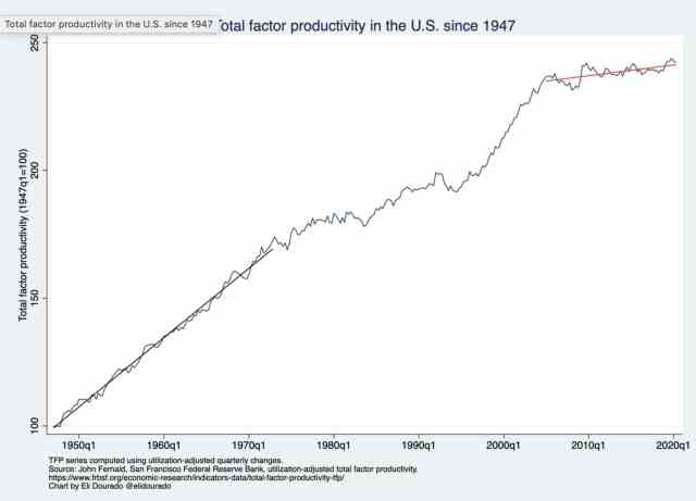 total factor productivity chart USA 1947-2020