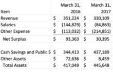 Scenic America's Budget