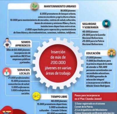 chamba juvenil requisitos inscripcion registros cuanto pagan listados venezuela
