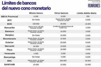 limites en transacciones transferencias bancarias venezuela bolivar soberano