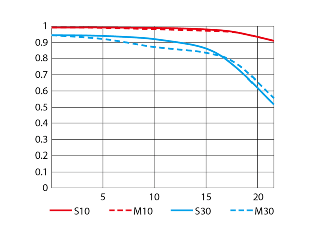 An MTF chart showing the theoretical performance of the Nikon AF-S 200-500mm f/5.6E at 200mm f/5.6. (courtesy Nikon Corporation)