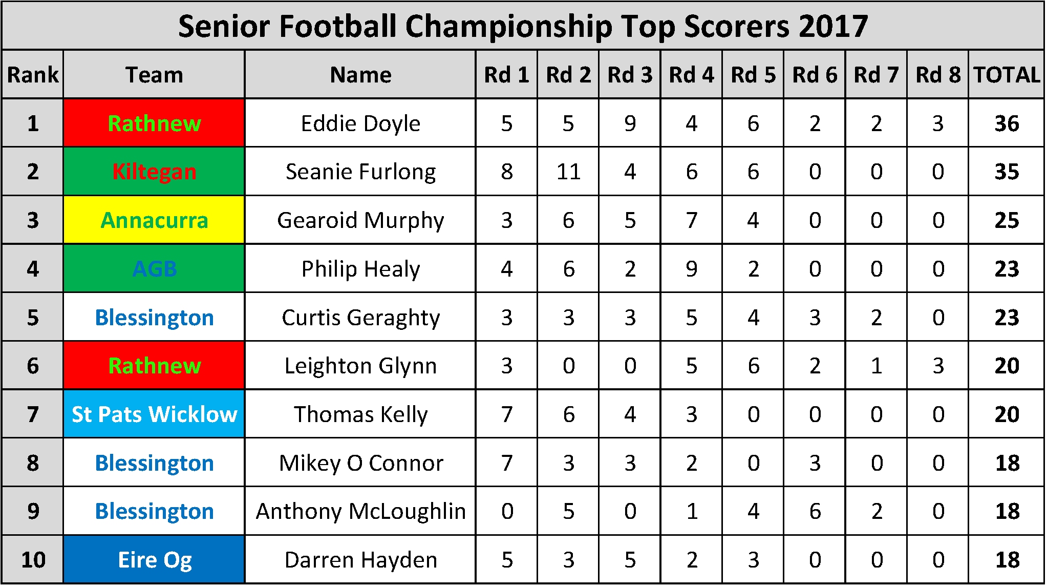 Top Scorers_Page_001
