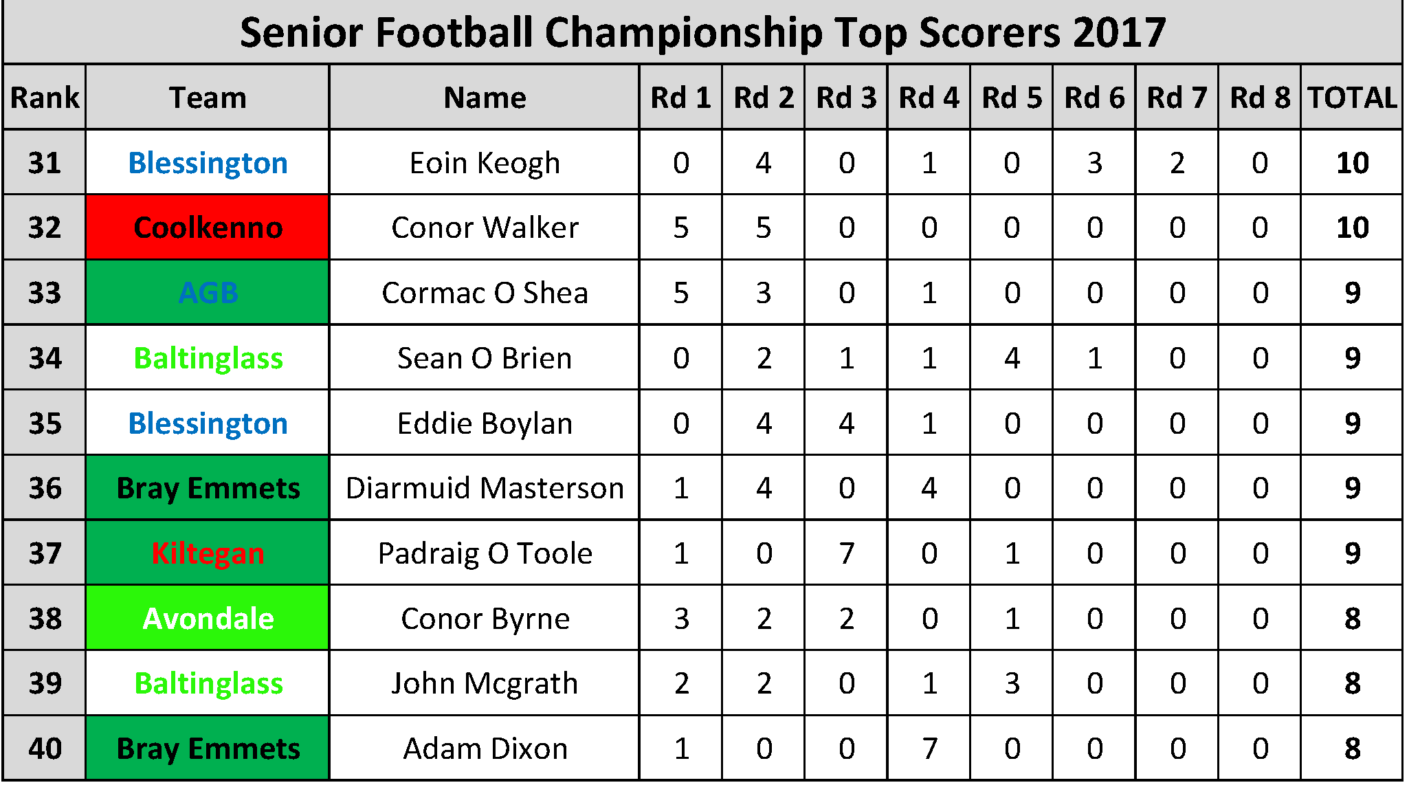 Top Scorers_Page_004