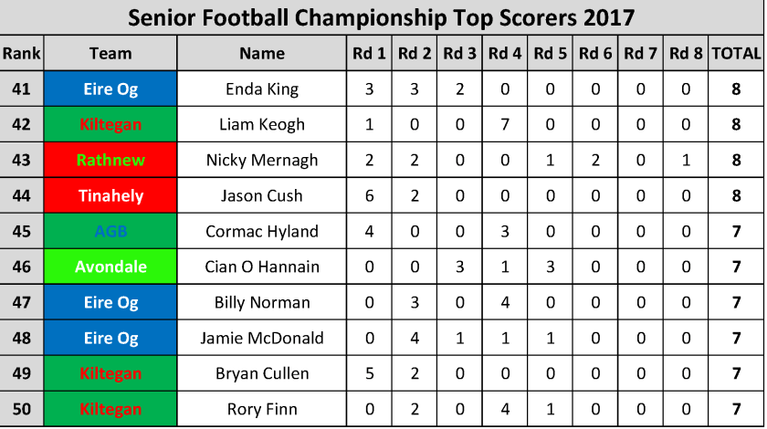 Top Scorers_Page_005
