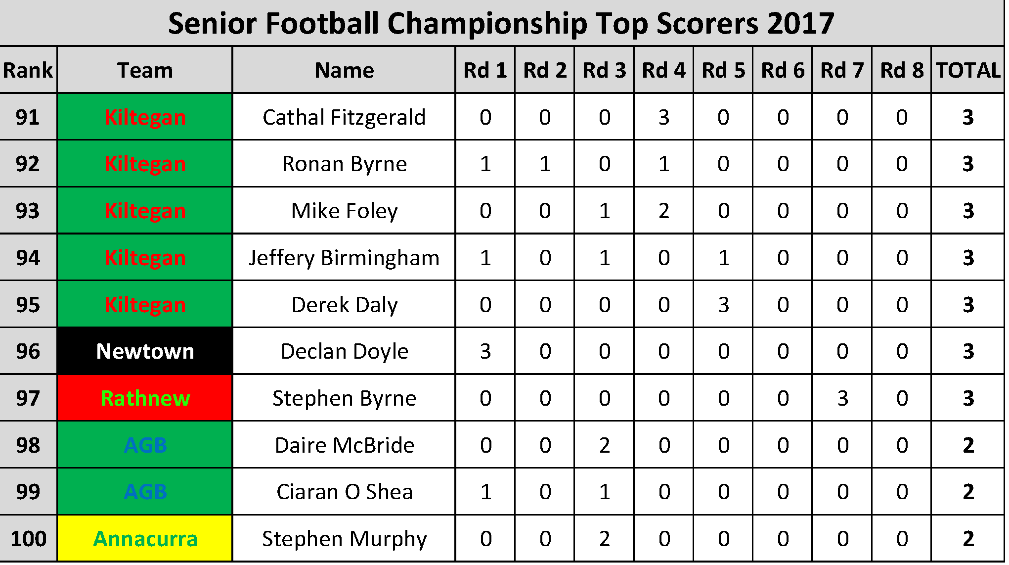 Top Scorers_Page_010