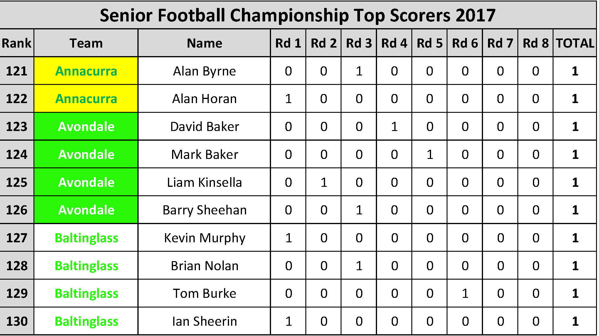 Top Scorers_Page_013