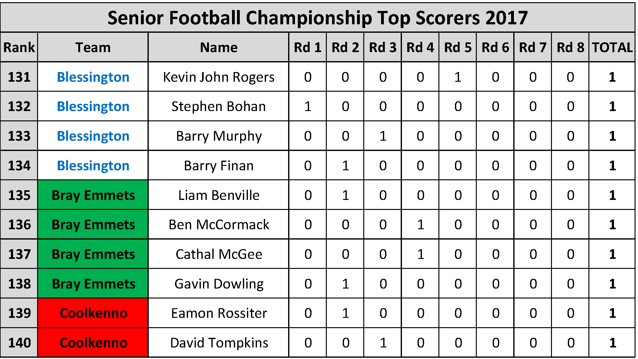 Top Scorers_Page_014