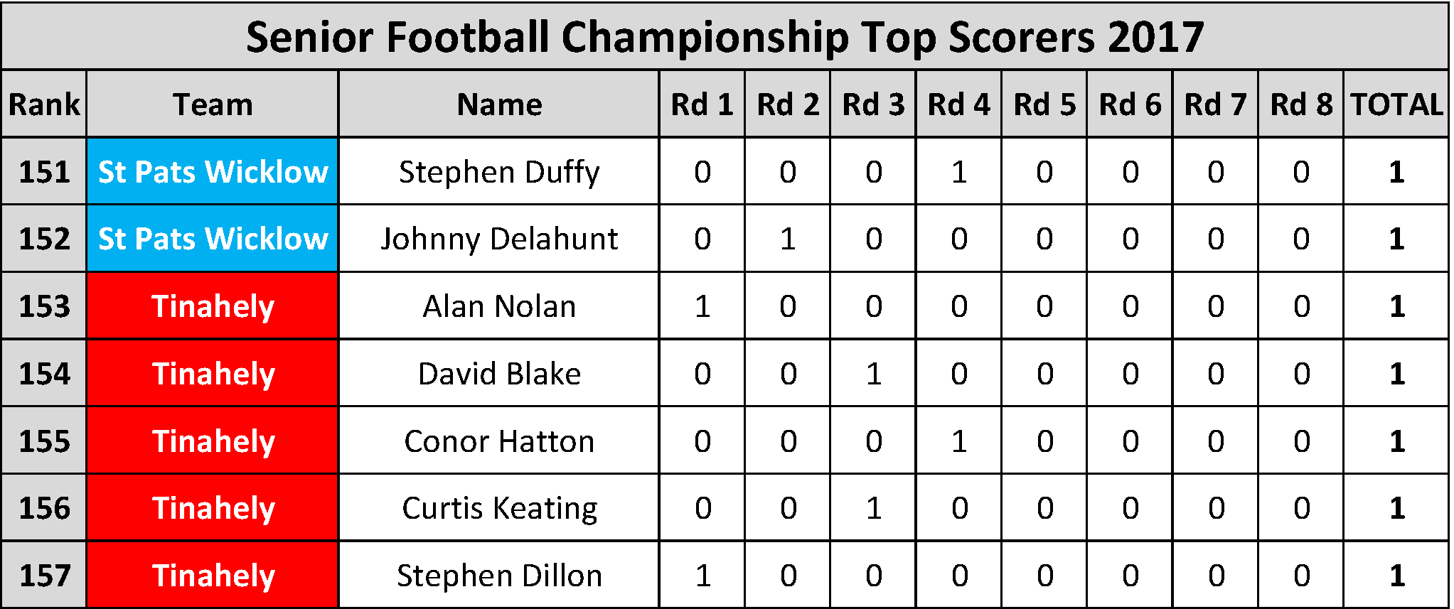Top Scorers_Page_016