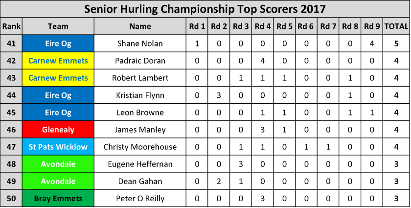 Top Scorers_Page_021