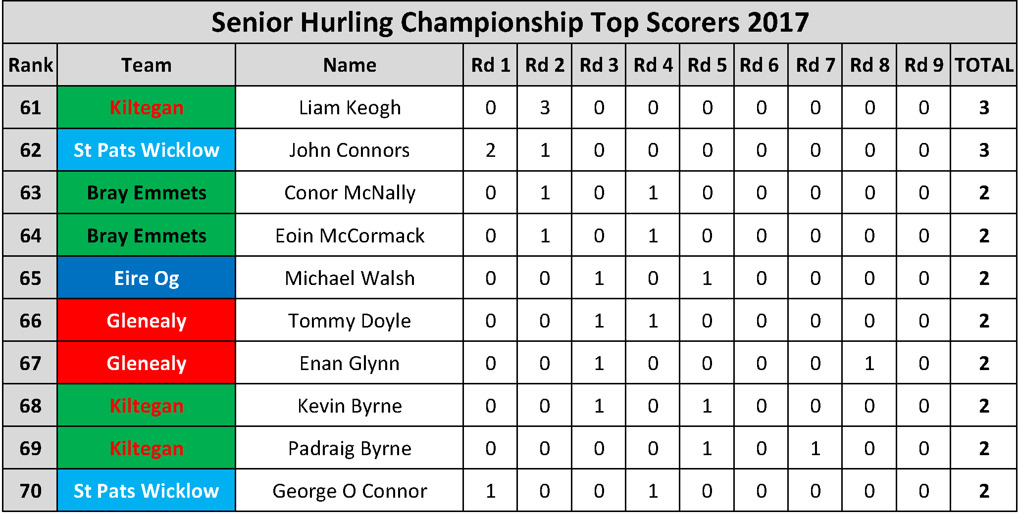 Top Scorers_Page_023
