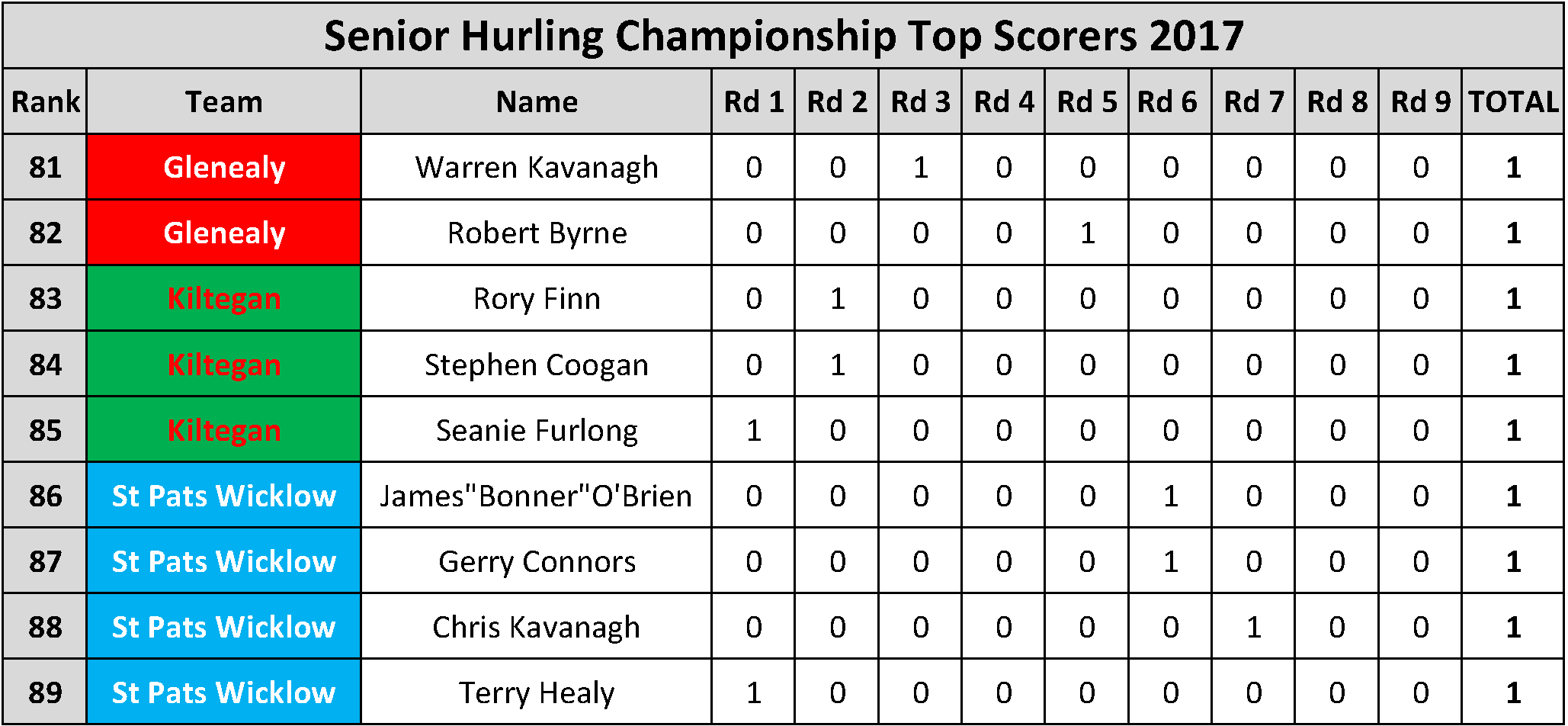 Top Scorers_Page_025