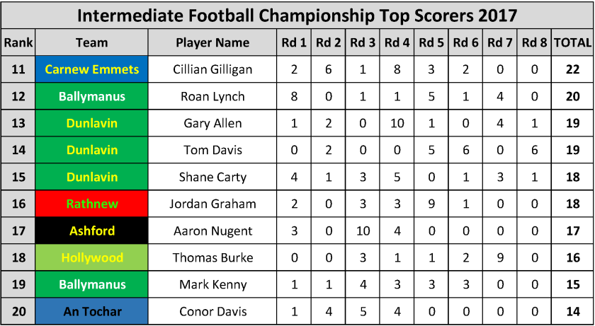 Top Scorers_Page_027
