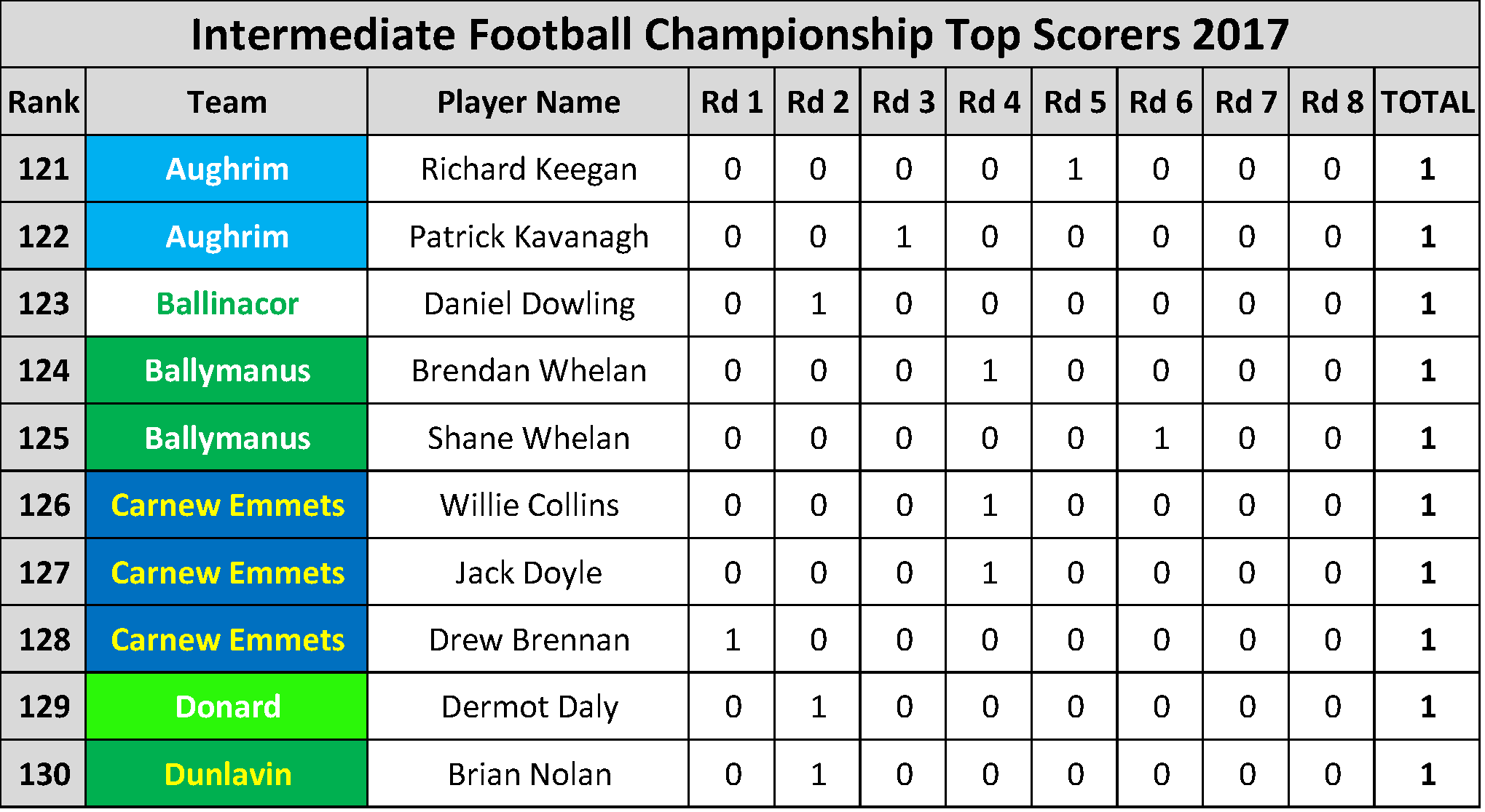Top Scorers_Page_038