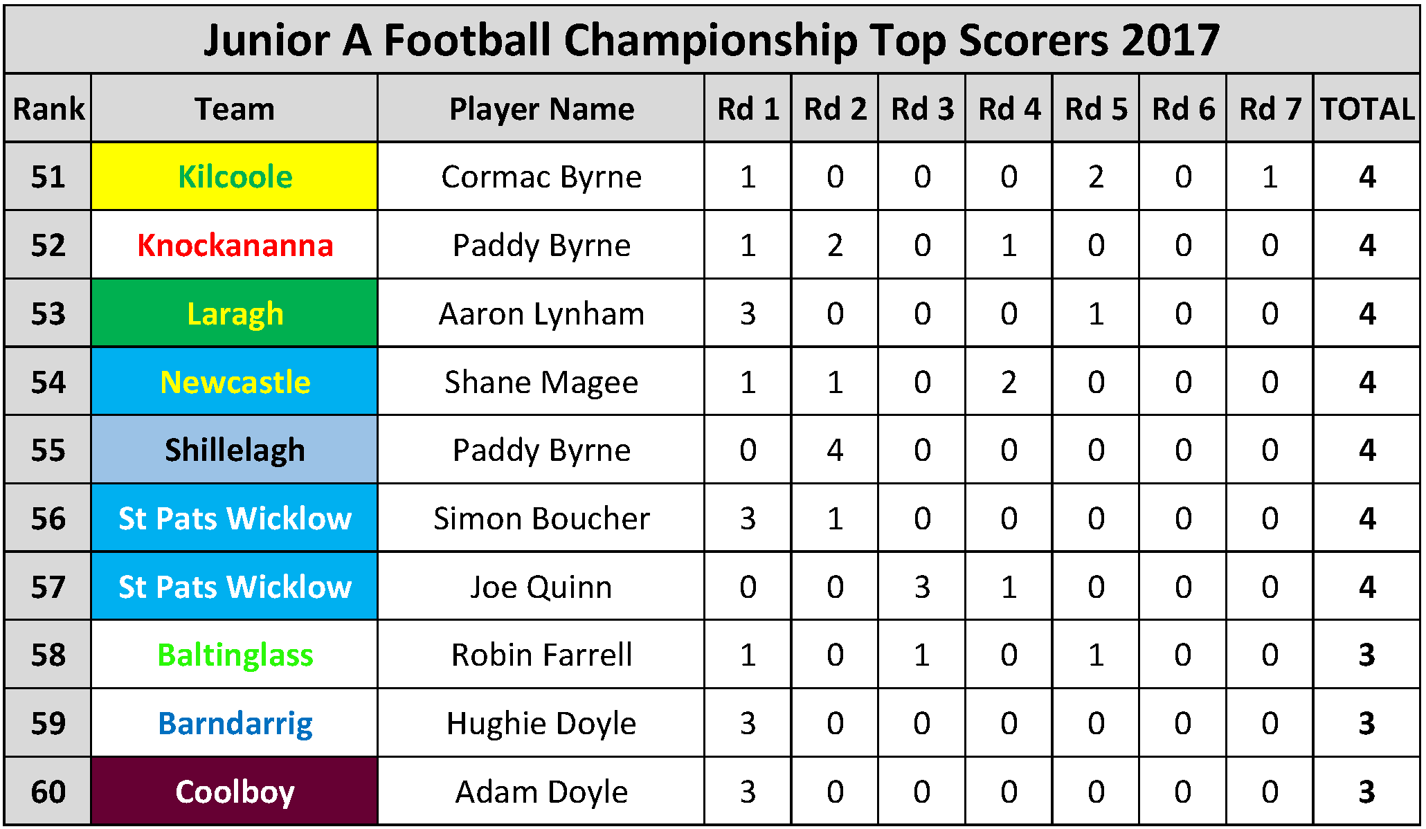 Top Scorers_Page_054