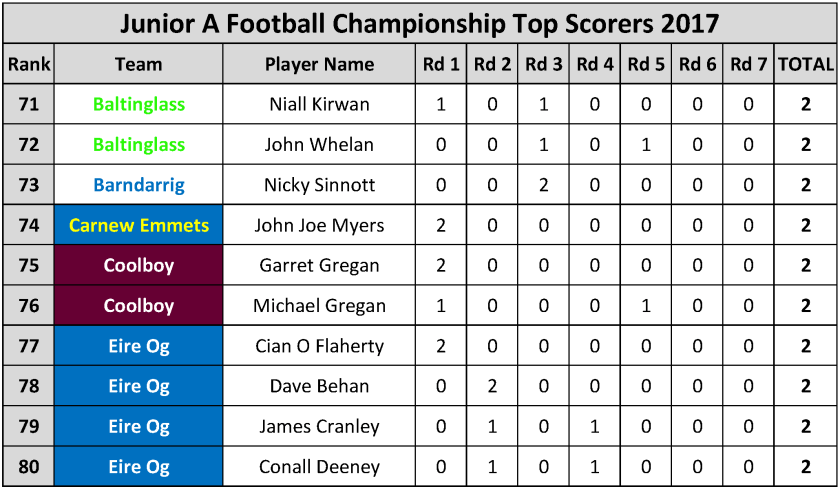 Top Scorers_Page_056