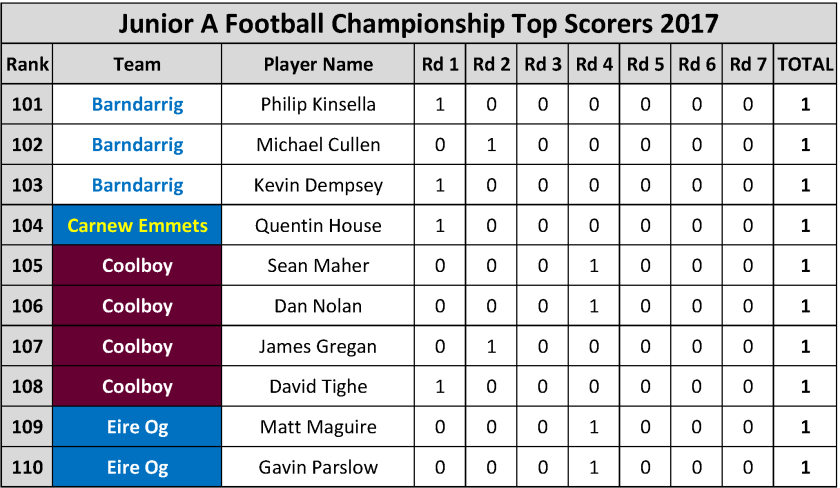 Top Scorers_Page_059