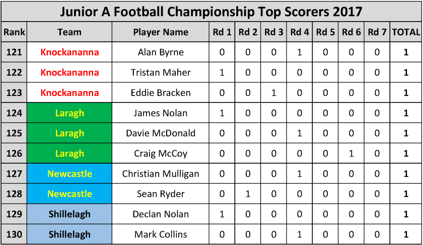 Top Scorers_Page_061