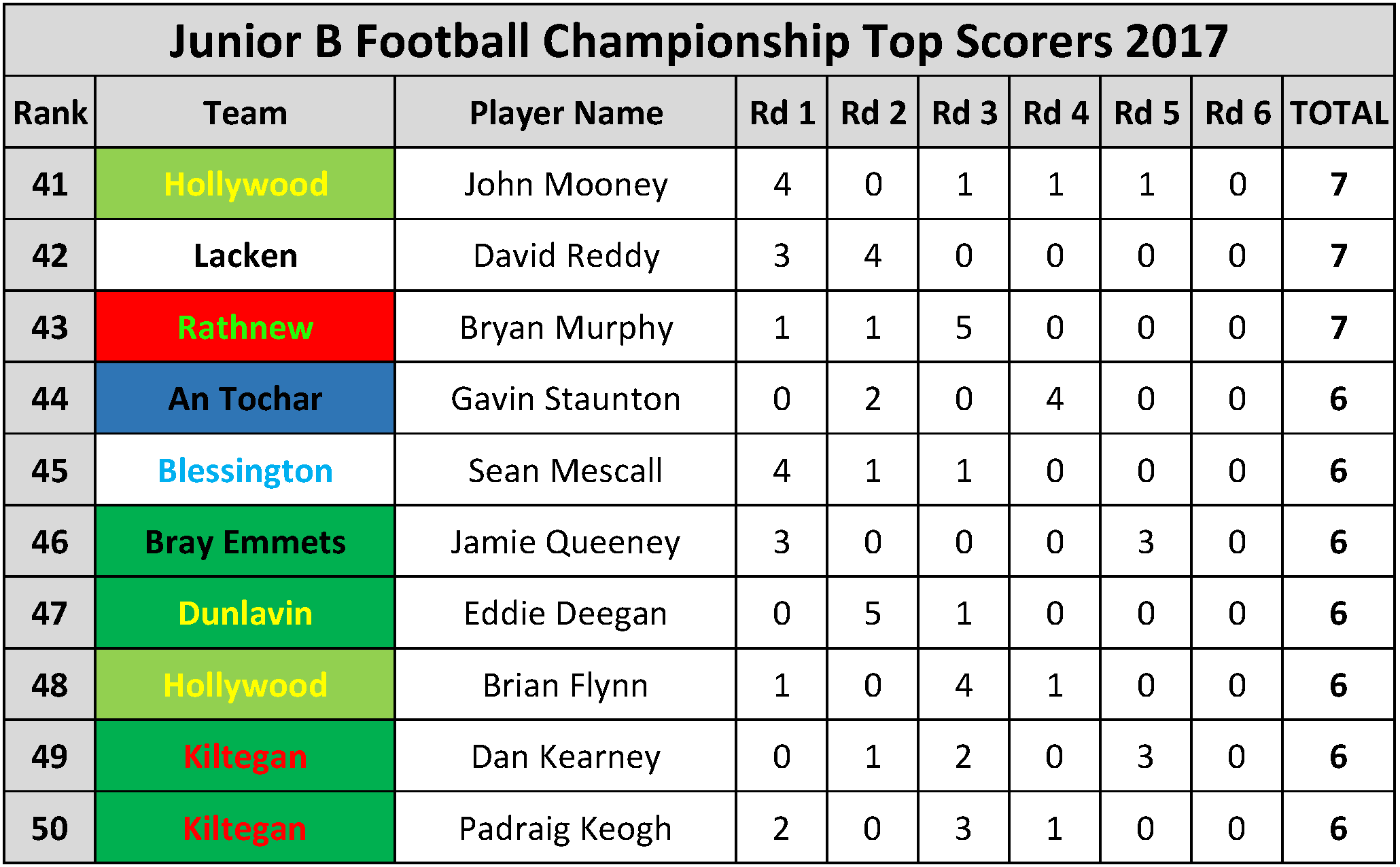 Top Scorers_Page_068